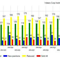 Waters Corporation (NYSE:WAT) Institutional Positions Chart