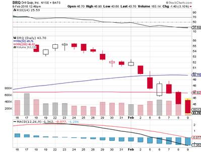 Dril Quip Inc: Dimensional Fund Advisors Lp Opened Position