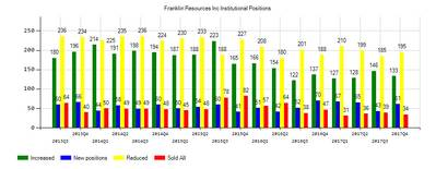 Franklin Resources, Inc. (NYSE:BEN) Institutional Positions Chart