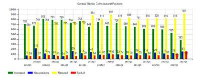 General Electric Company (NYSE:GE) Institutional Positions Chart
